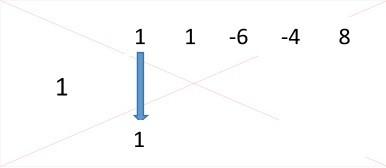 4ª Factorizar Regla de Ruffini