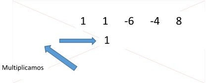5ª Factorizar Regla de Ruffini