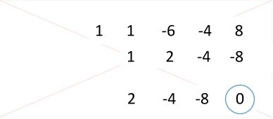 6ª Factorizar Regla de Ruffini