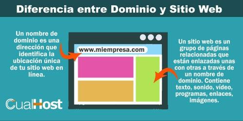 Diferencia entre dominio y sitio web