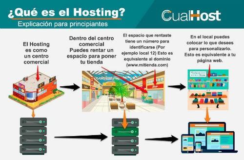 Infografia que es un hosting