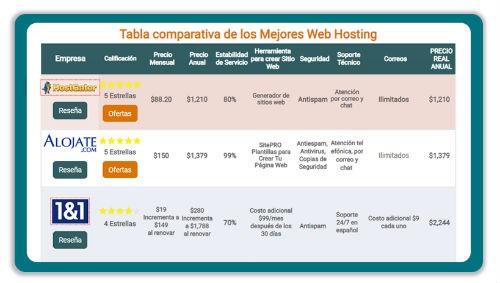 Tabla comparativa de los mejores web hosting